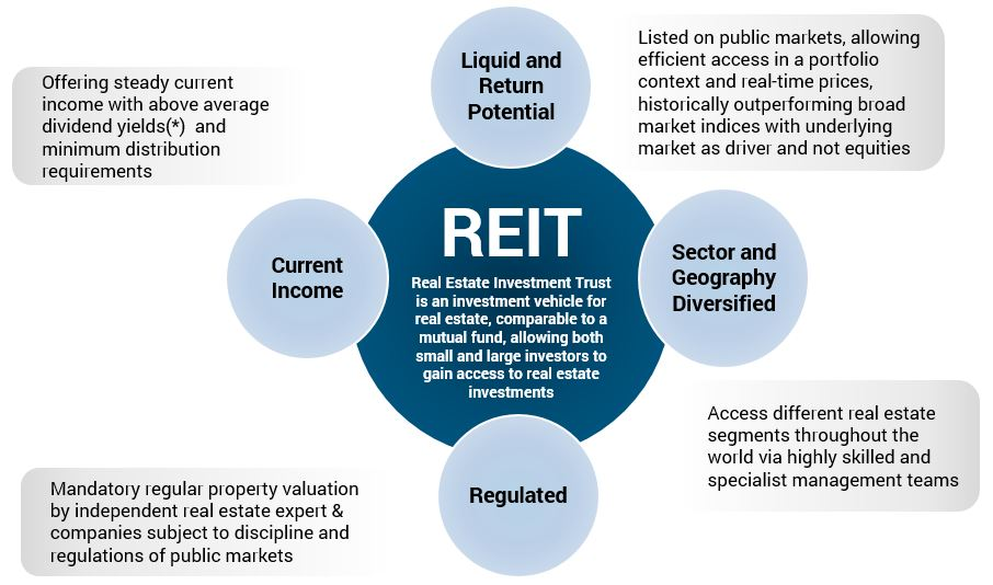 Reit investment trusts gary wagner carnegie investment counsel cleveland